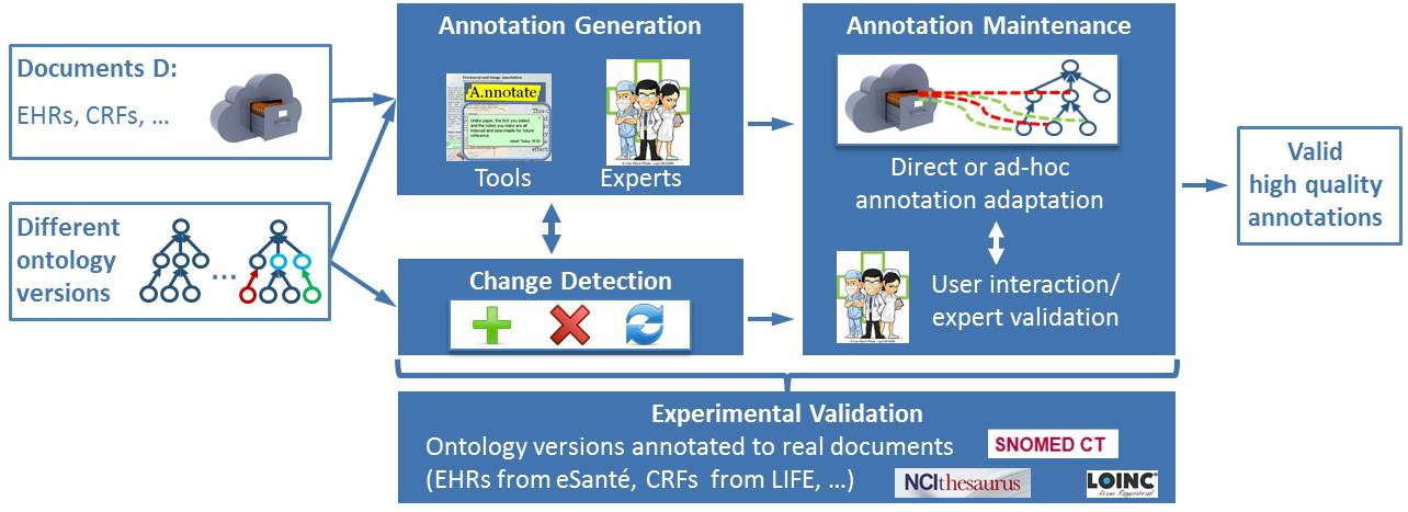 ELISA - Evolution of Semantic Annotations